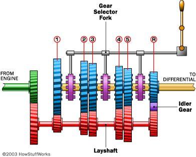 Diagrama transmisión manual