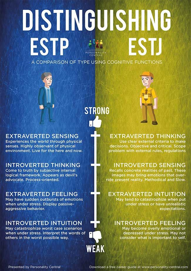 Distinguishing ESTP and ESTJ - How to tell them apart?  http://www.personality-central.com/distinguishing-ESTJ-and-ESTP.html