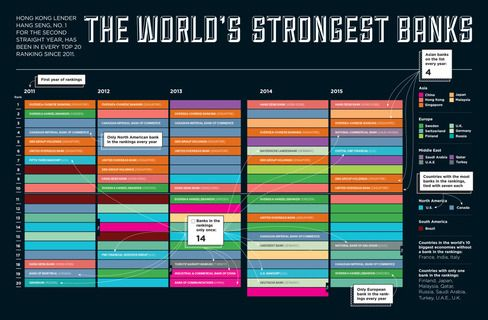 Five Years of Strongest Banks