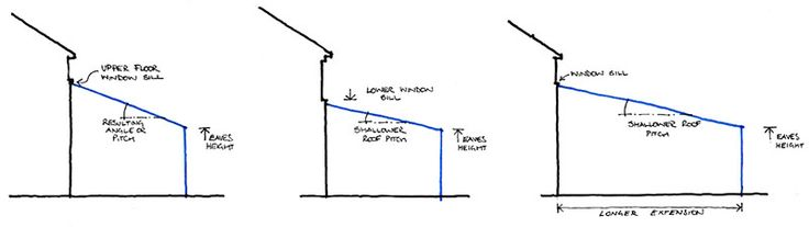 Minimum Pitch For Flat Tiled Roof in 2020 | Flat roof ...