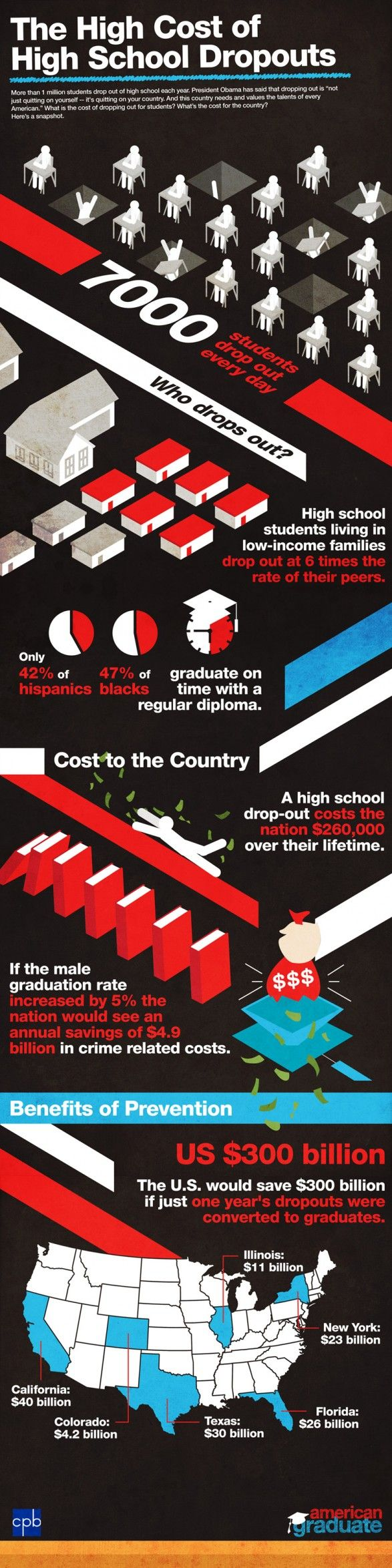 The cost of dropouts