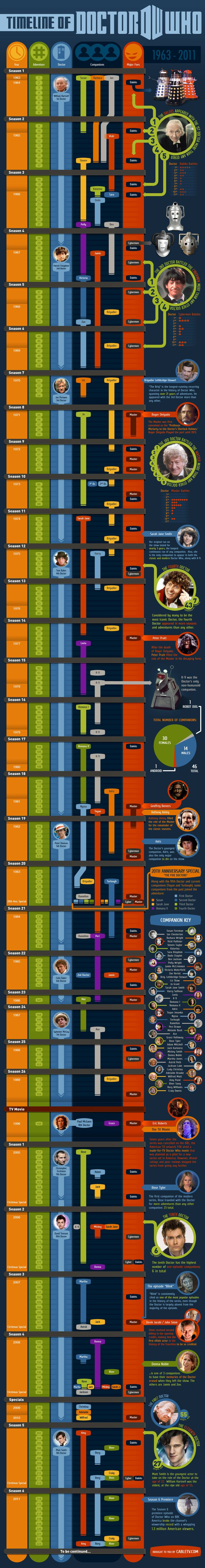 50 Years of Doctor Who Infographic #TVSERIES