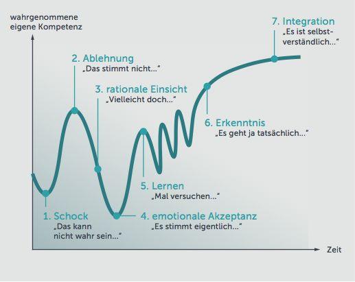 Die besten Change Management Modelle im Vergleich | initio Organisationsberatung