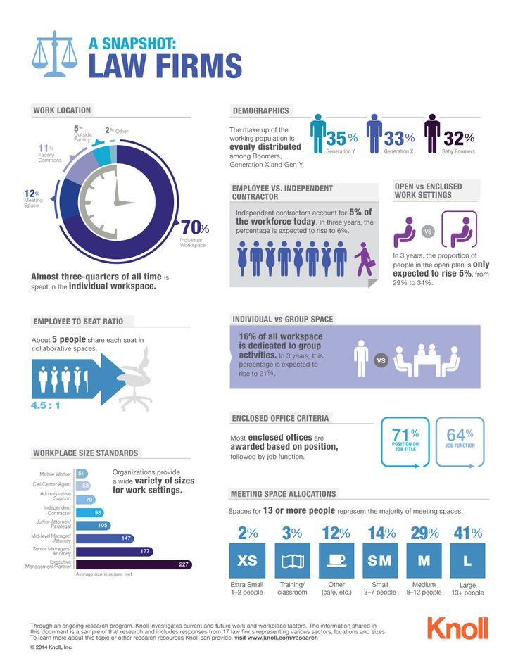 A visual snapshot of law firm workplace trends. DOWNLOAD