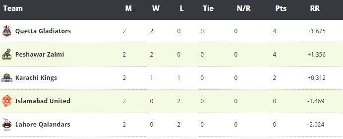 PSL Points Table 2016 Pakistan super league - http://bicplanet.com/sports/psl-points-table-2016-pakistan-super-league/  #PSLPakistanSuperLeague, #Sports PSL Pakistan Super League, Sports #Cricket, #IccCricket, #PakistanCricket, #PakistanSuperLeague, #Psl, #PSLPointsTable2016, #PSLPointsTable2016PakistanSuperLeague Bic Planet