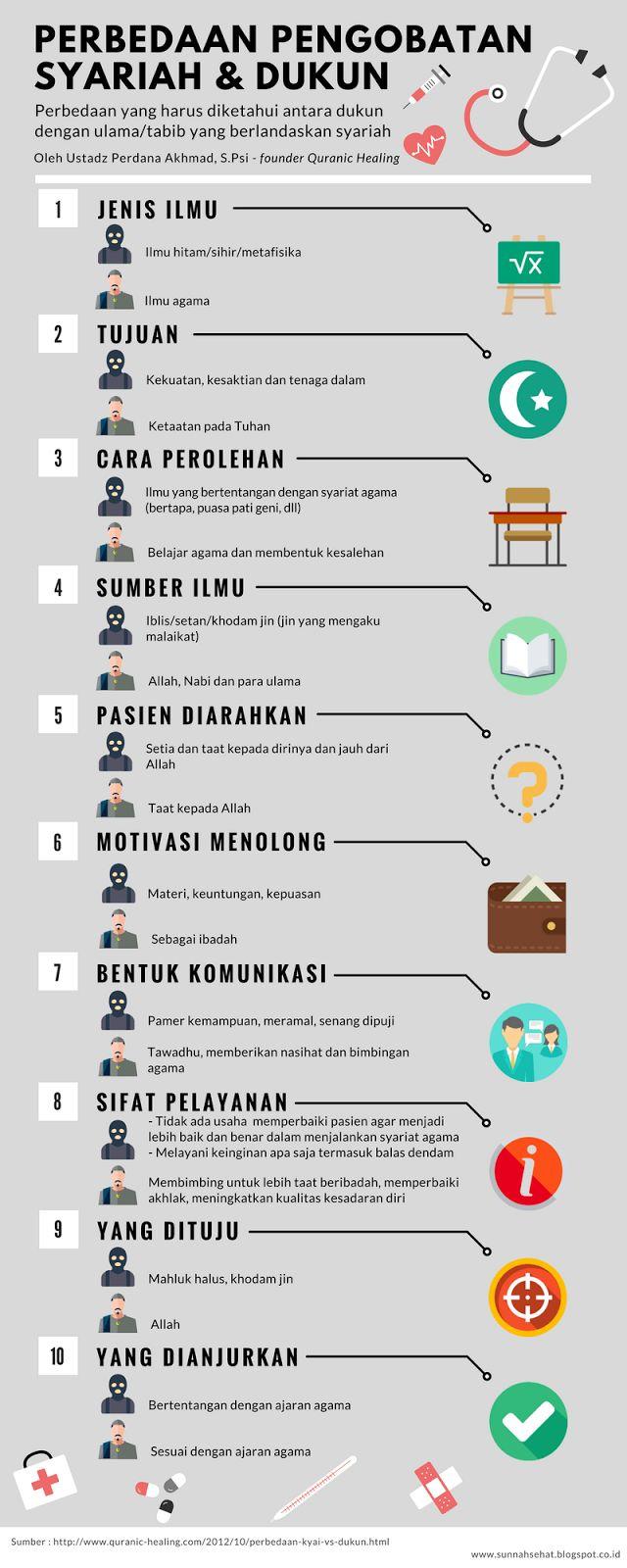 [Infografis] - Perbedaan Pengobatan Syariah dengan Pengobatan Dukun