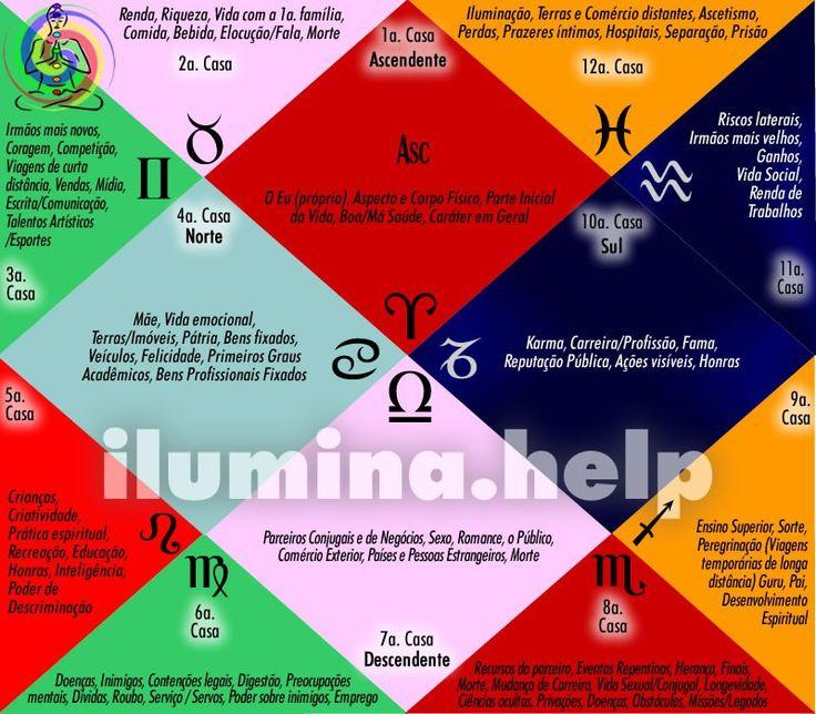 Dados Gerais das Casas na Astrologia Védica