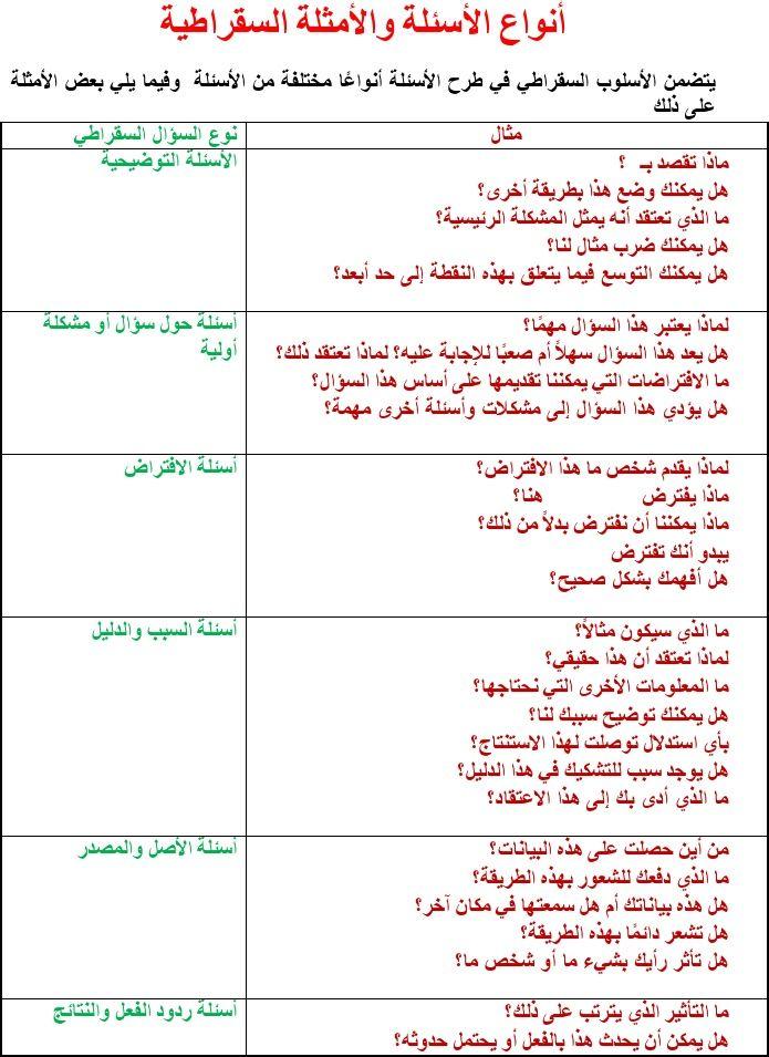 أنواع الأسئلة والأمثلة السقراطية Projects To Try