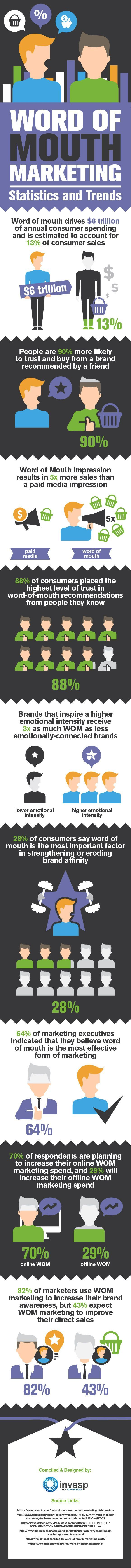 Word of Mouth Marketing: 10 Stats Showing Why You Should Use It More [Infographic]