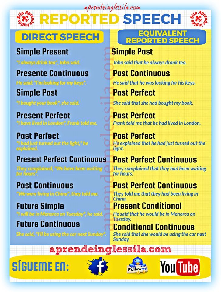 ENGLISH * aprende english - reported speech *