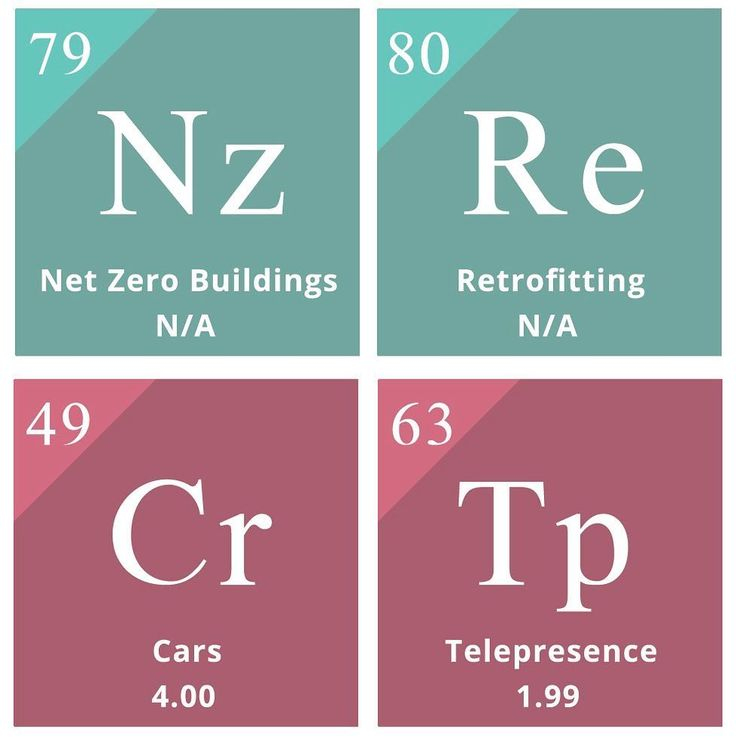 Solutions : This is an excerpt from the periodic table of climate solutions. Useful for prioritising global warming-mitigating measures. The key to the figures and symbols on the tables contents is posted at the beginning of the sequence in Solaritys posts of these excerpts. The items with asterisks are covered in more detail on the following website: http://ift.tt/2xAk2sY. When the going starts getting rough climate change-wise this table will suddenly become keenly read by governments. By…