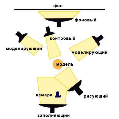 Студийная фотография • Урок №2. Освещение. Световое оборудование. Примеры схем - Мир цифровой фотографии
