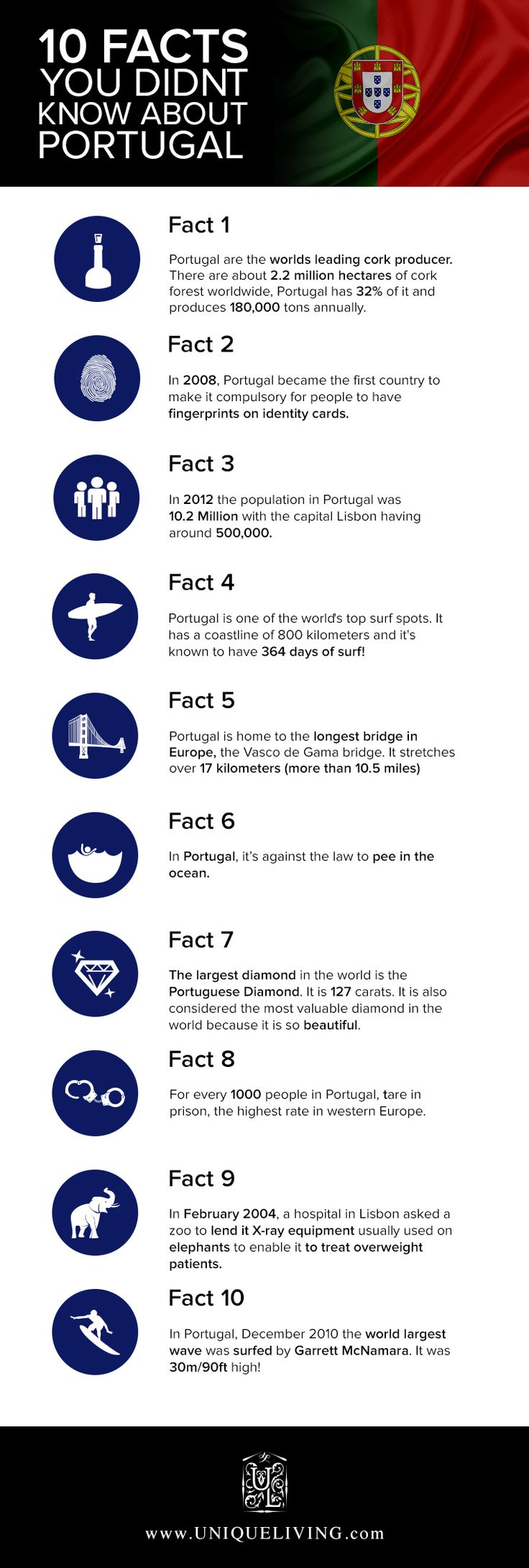 Infographic – Ten Facts About Portugal You May Not Have Known
