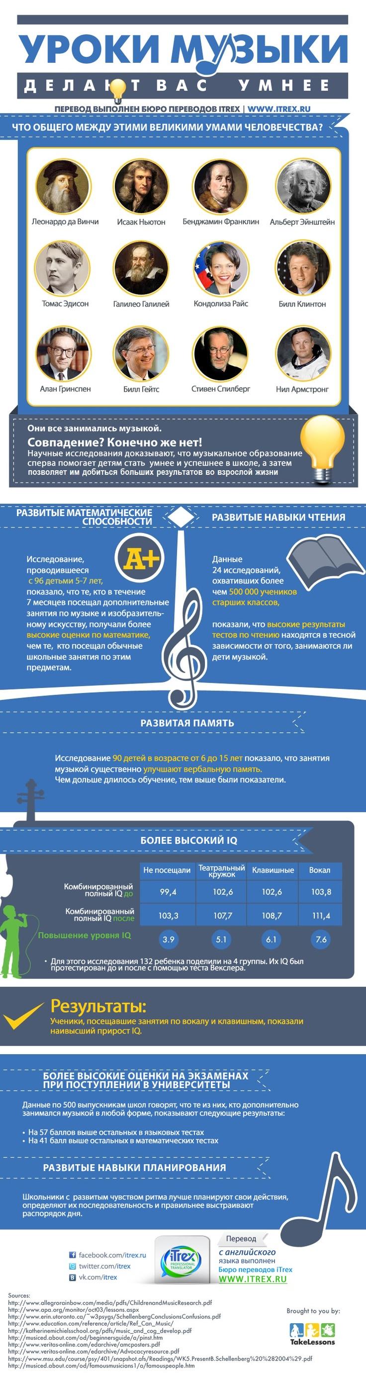 Уроки музыки делают вас умнее  Вы уже думали, куда отдать своего ребенка на дополнительные занятия? Выбирайте музыку! Научные исследования доказывают, что музыкальное образование помогает детям стать умнее и успешнее в школе, а затем позволяет им добиться больших результатов во взрослой жизни. Не верите? Смотрите новый перевод инфографики.