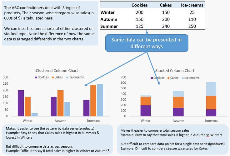 Understanding the difference between clustered & stacked column charts
