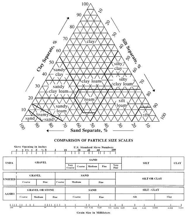 Soil classification - Wikipedia, the free encyclopedia