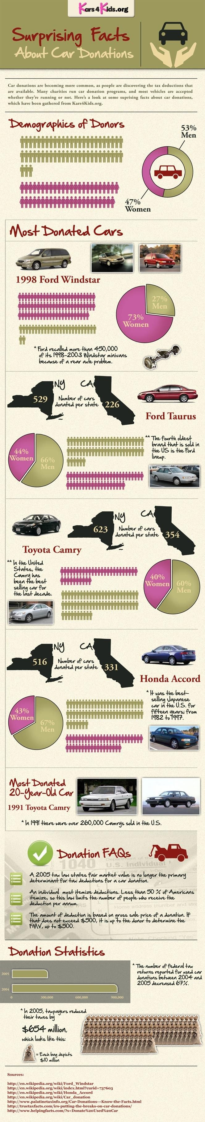 car donation statistics automobile a car donation is great method of helping out an organization