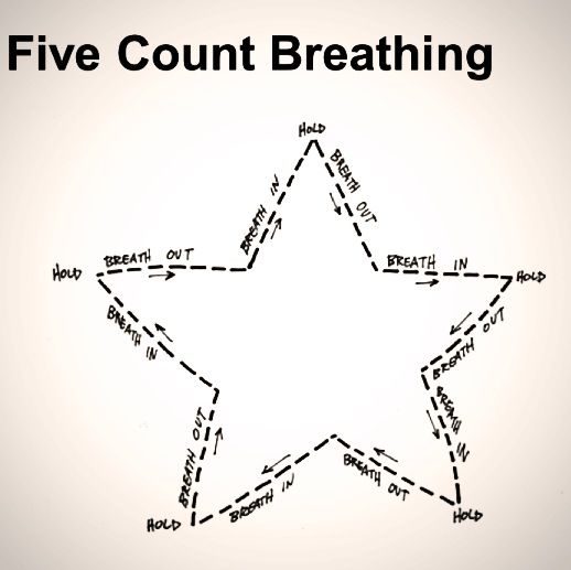Five Count Breathing visual from The Worry Wars (see page 5 in this PDF): http://bookwhen.s3.amazonaws.com/assets/documents/4140/original.pdf?1360464416 (Child Life--coping strategy)