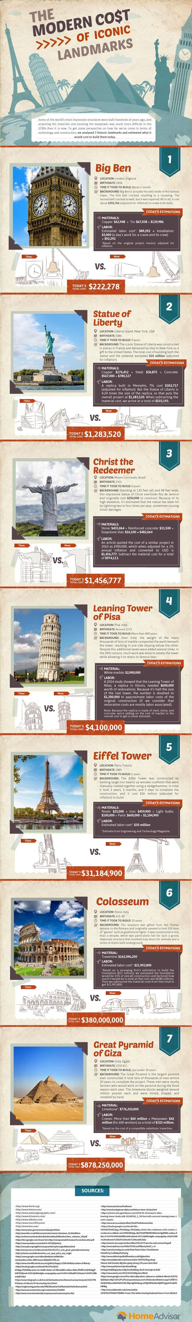 Here's how much the world's most iconic landmarks would cost if they were built today.