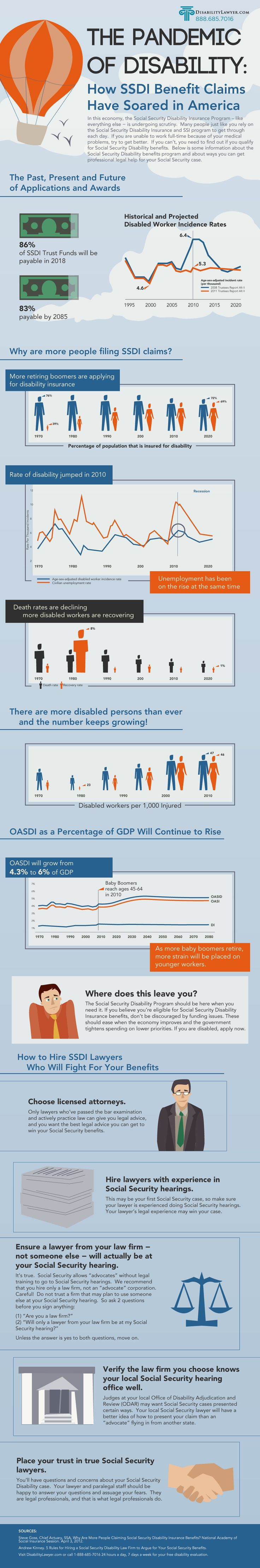 #infographic: The Pandemic Of Disability In This Economy, The Social  Security Disability Insurance