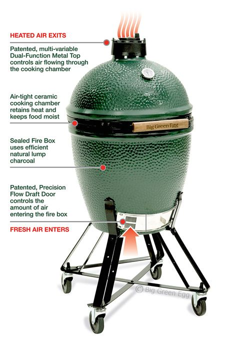What came first the chicken or the Egg? Who cares! Throw the chicken on the Big Green Egg and let's eat! Big Green Eggs : Spartan Pools