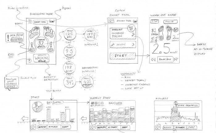 Sensoria wearable tech running iPhone app sketches