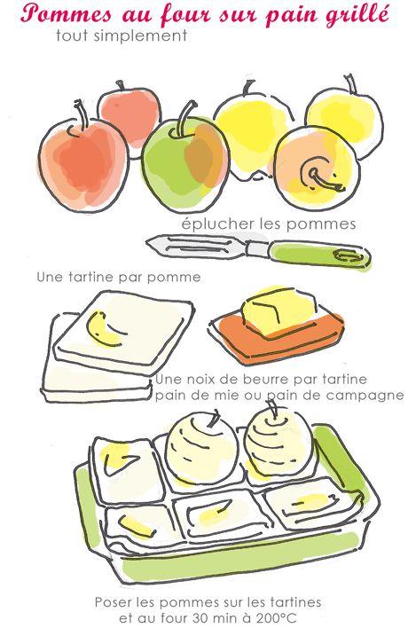Pommes au four sur pain grillé - tambouille.fr