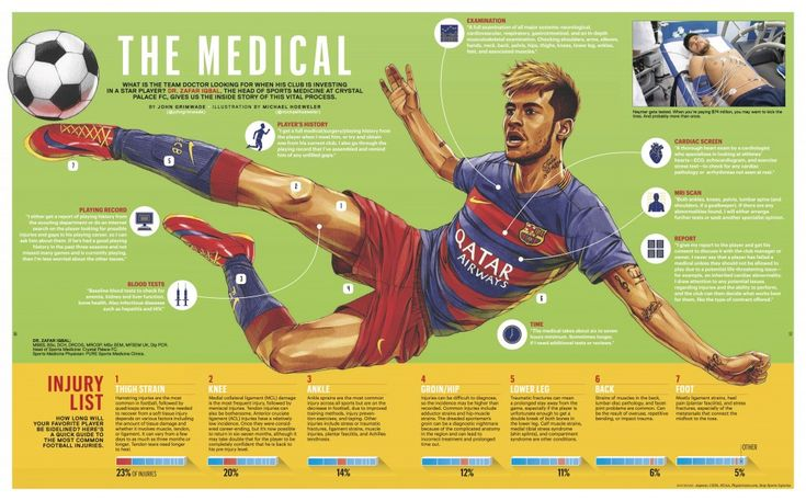 Inside 'The Medical' with a Premier League Doctor