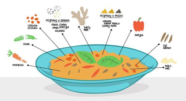 Twój organizm będzie ci wdzięczny, jeśli przed zimą zafundujesz mu delikatny detoks oparty o słynną indyjską potrawę, którą stosuje się przy ajurwedyjskich kuracjach oczyszczających i wzmacniających organizm. To wcale nie jest trudne!