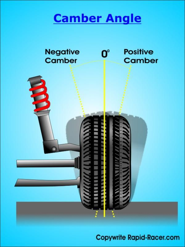 Camber Angle Diagram