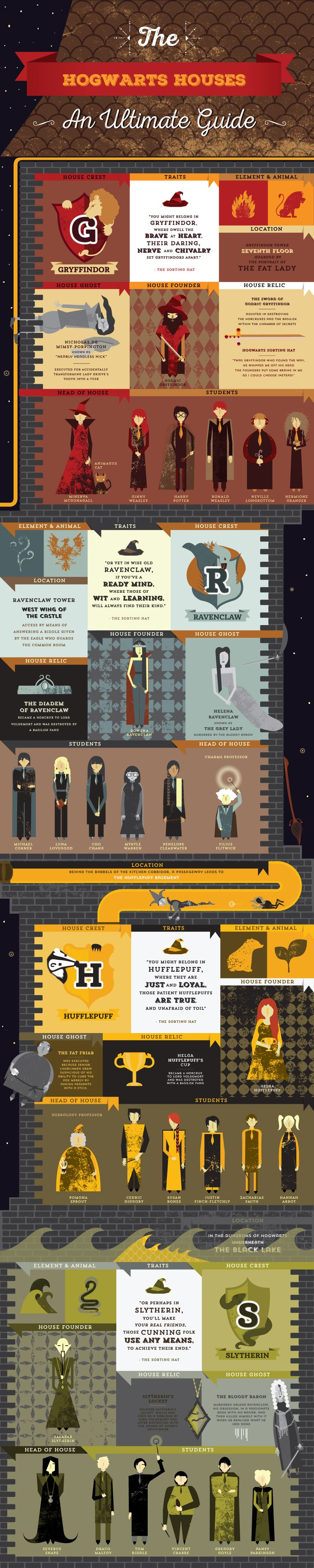 This was a student project to create an infographic from any element of the Harry Potter books.