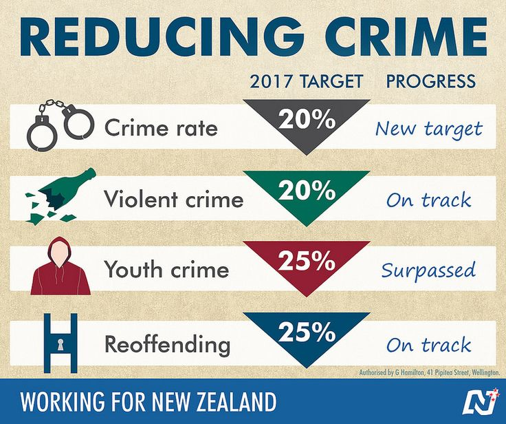 We're making our communities safer. New Zealand is experiencing its lowest crime rate since 1978. http://ntnl.org.nz/1kexYhI #Working4NZ