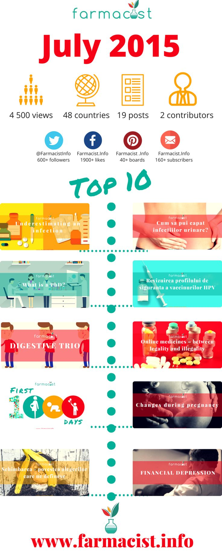 Guide Des Medicaments Doctissimo