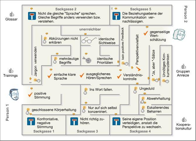 Labyrinth der Kommunikation... Von Päda.logics! gefunden auf der Pinwand von Zoe-online. Beratungen im pädagogischen und sozialen Berufsfeld: www.paeda-logics.ch oder www.facebook.com/paeda.logics