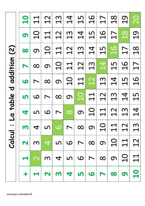 La table d 39 addition de 1 10 cp primaire maths 2 for Table de calcul