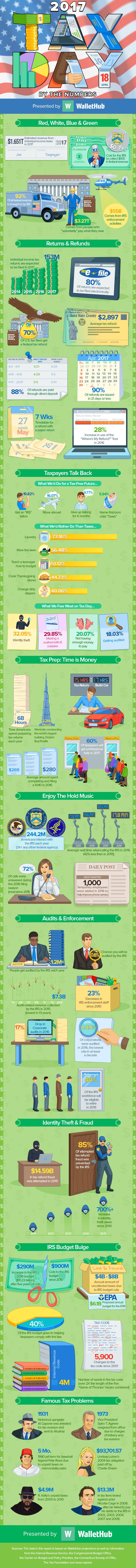 With Tax Day just over a week away, the personal finance website WalletHub released its Tax Day By The Numbers report, which features an infographic filled with fun facts about tax season as well as taxpayer resources.