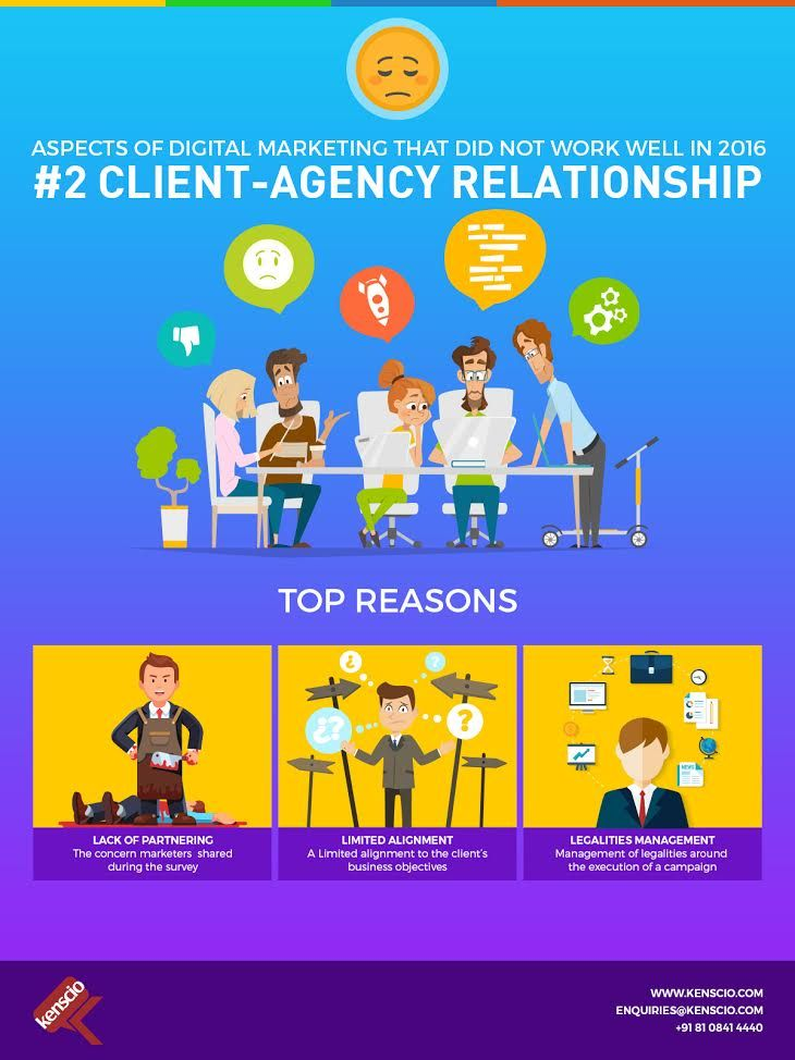 #DigitalMarketingLearnings from 2016 - The second aspect of #digitalmarketing that did not work well in 2016 is 'Client-Agency relationship'. #ClientAgencyRelationship