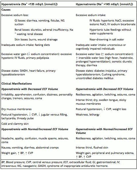 Hyponatremia vs. Hypernatremia