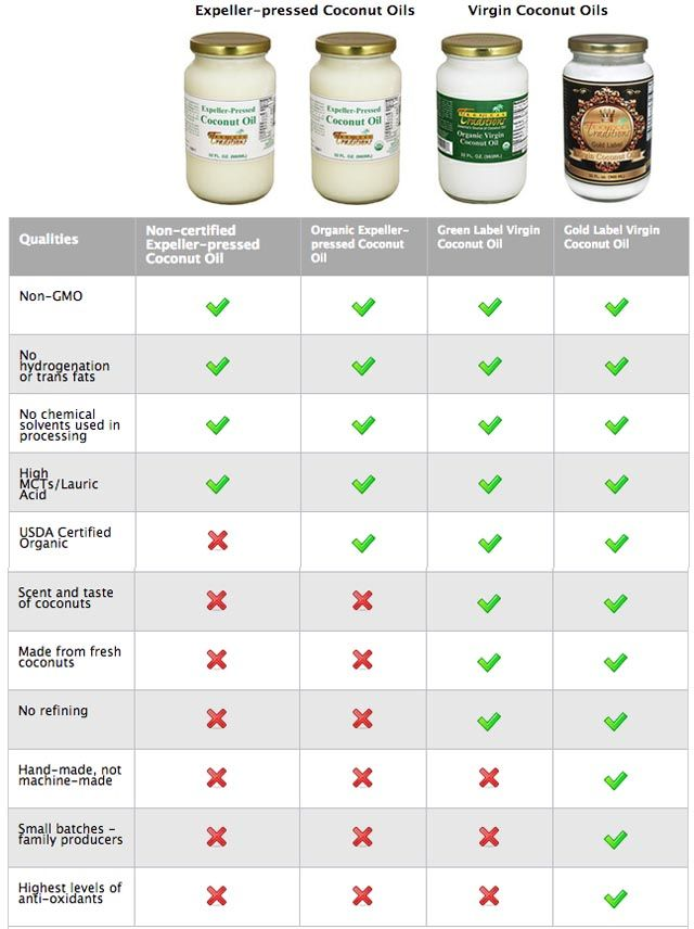 17 best images about stuff i love on pinterest for Coconut oil vs fish oil