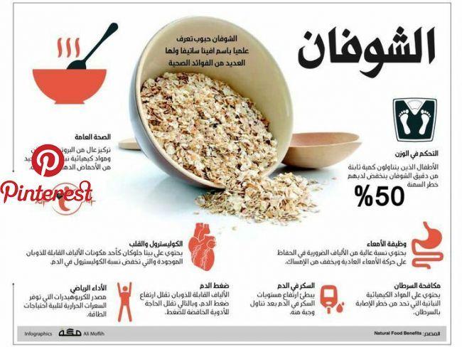 تفضل بزيارة المقالة لمزيد من المعلومات الشوفان Pinterest Health Diet Health And Health Health Facts Food Health Facts Fitness Health Fitness Nutrition