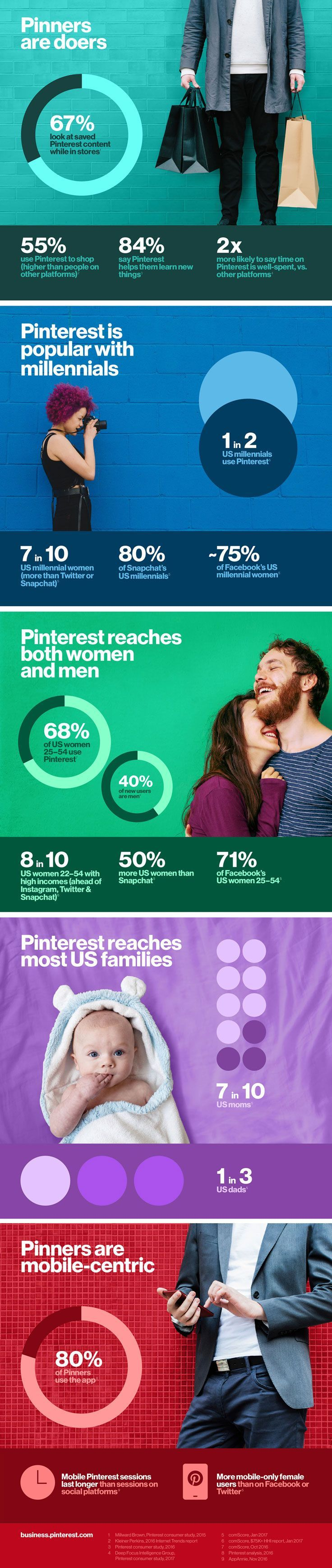 Pinterest tips for business: Do you know who's using Pinterest? Check this infographic to see if a Pinterest presence will benefit your business, brand, or blog. Social media marketing on Pinterest is one of the easiest ways to drive traffic to your website.