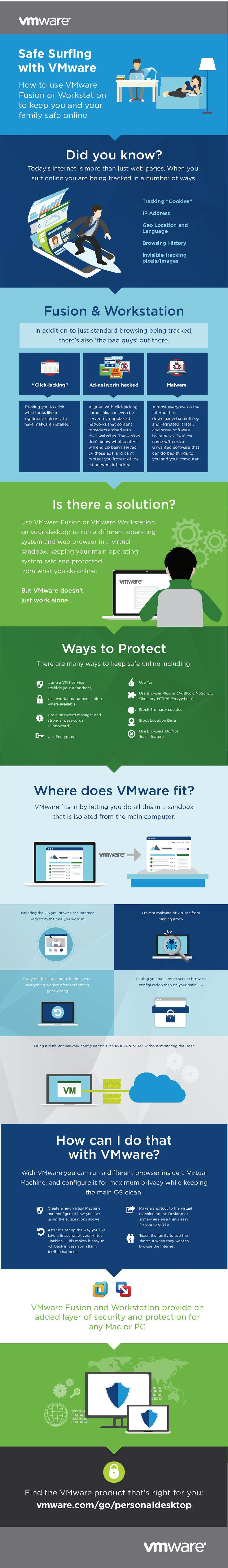 How to use VMware Fusion or Workstation
