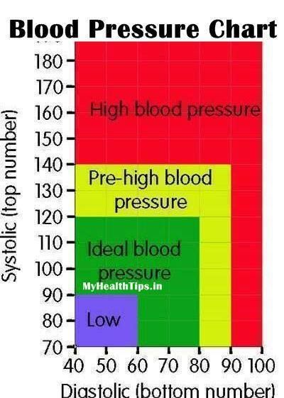 Best  Blood Pressure Numbers Ideas On   Blood