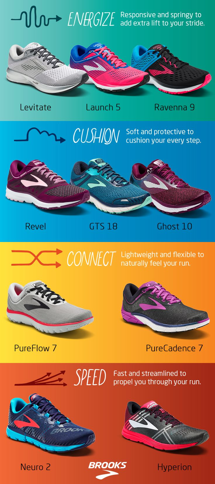 Brooks Running Shoe Finder |   Not sure which running shoe is right for you and your running style? Find the perfect pair with Brooks Running Shoe Finder. From soft and protective shoes that cushion, to responsive and spring shoes that energize, there's something for everyone. Find yours today.