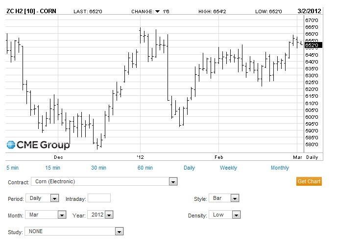3/2/2012 Corn Futures Price Chart