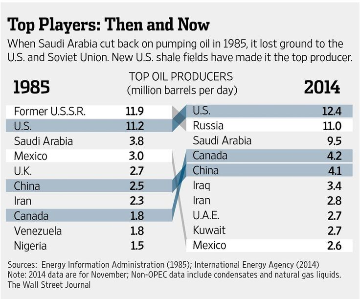 The world's top oil producers, 1995 vs. 2014 http://on.wsj.com/1ygBGxC