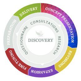 Sage Media Design Process