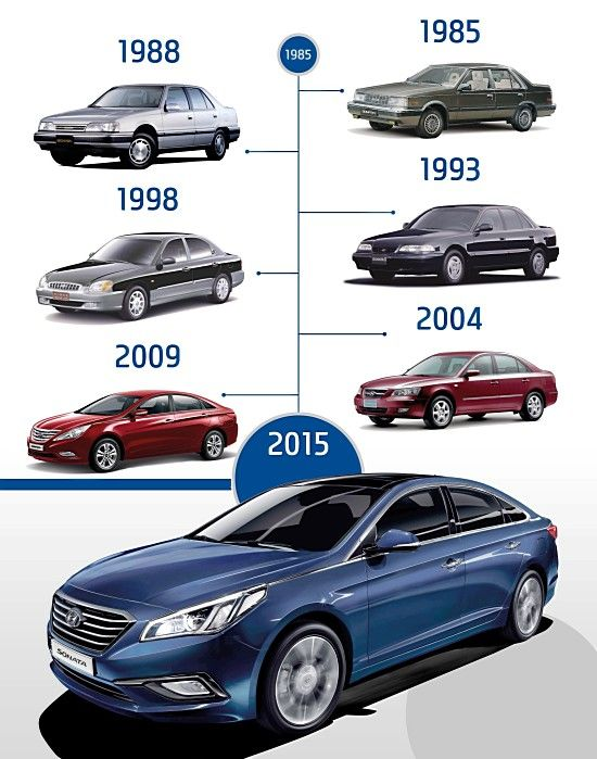 54 best cars hyundai images on pinterest dream cars future car and car
