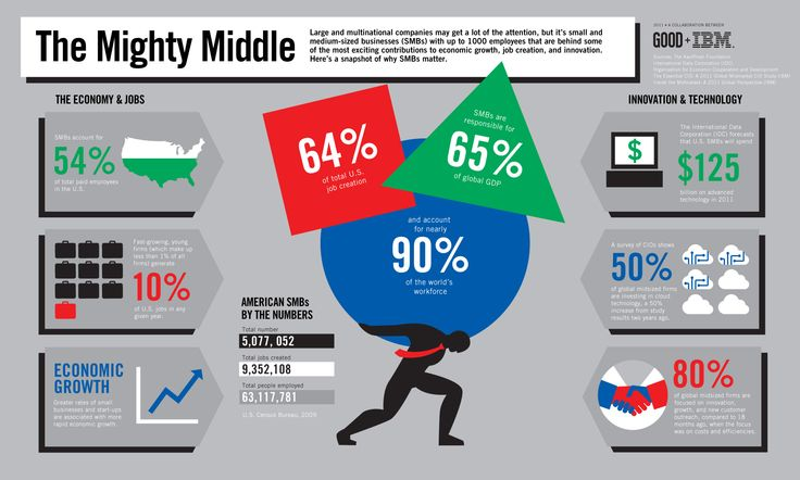 The mighty middle: How Small and Midsize Businesses Are Key to Growing the Economy #stats
