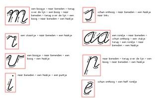 alle letters per kern : hoe moet je ze schrijven